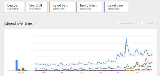 beard care niche google trends chart